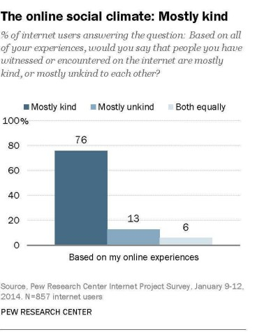 Social Climate on Internet